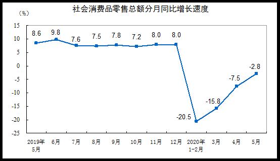 5月国民经济运行延续复苏态势 居民消费持续改善