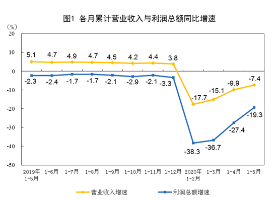 前5月全国规模以上工业企业实现利润总额18434.9亿元 同比下降19.3%