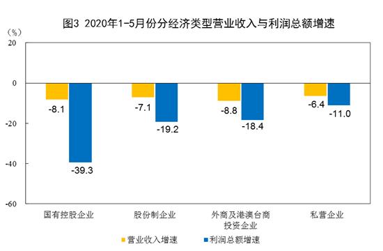 5月份工业企业利润增速由负转正 效益持续改善