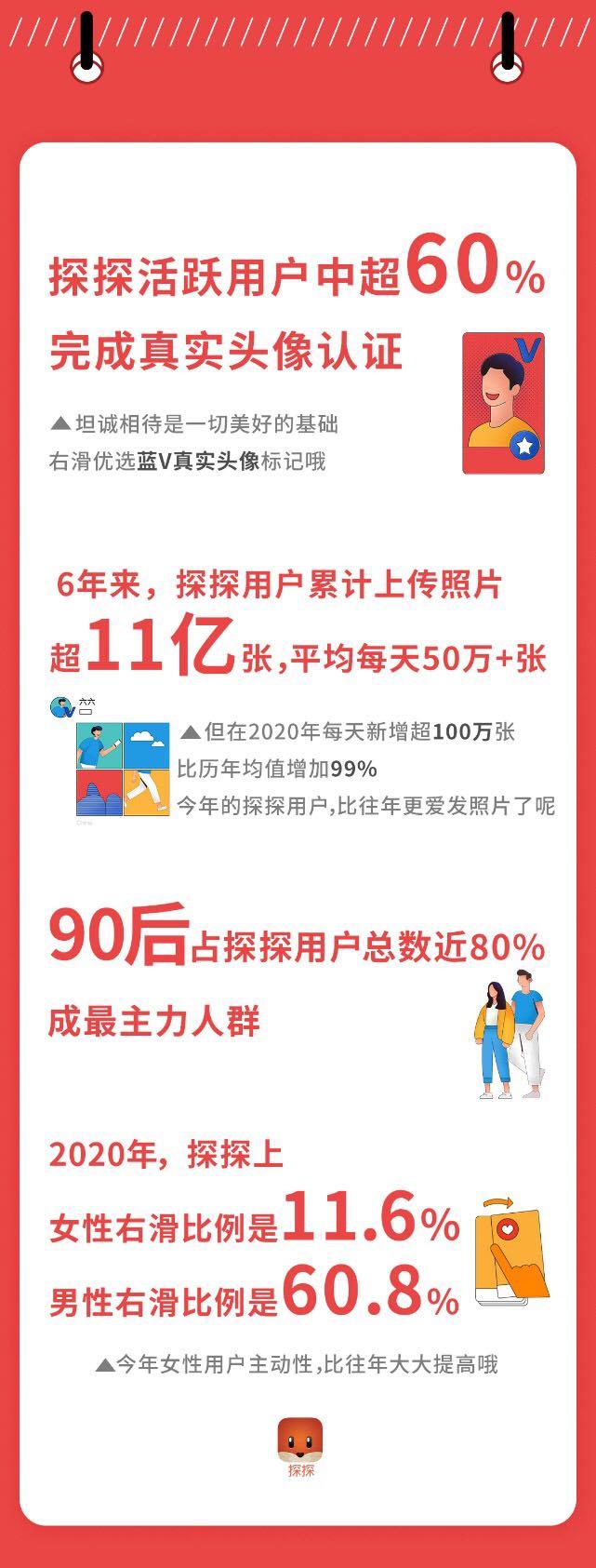 探探6年大数据:全球用户超3.6亿,90后占比近80%