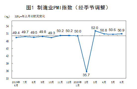国家统计局:6月份非制造业商务活动指数为54.4%