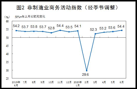 国家统计局:6月份制造业及非制造业PMI稳中有升
