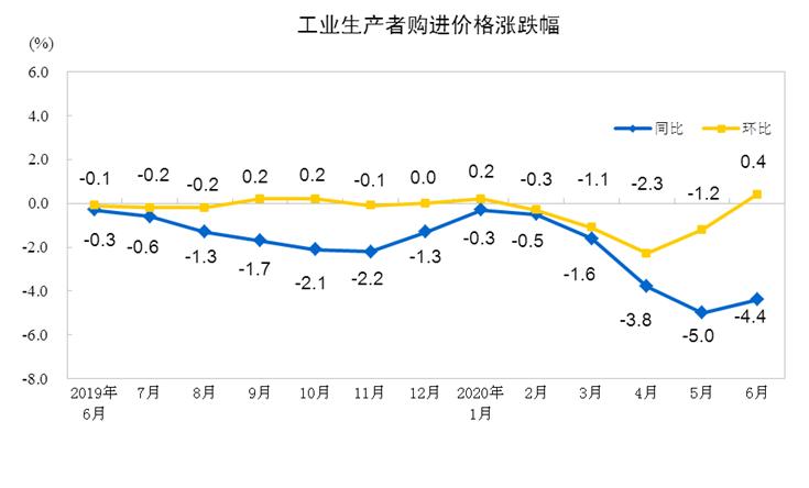 国家统计局:2020上半年工业生产者出厂价格同比下降1.9%