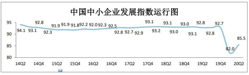 二季度中小企业发展指数继续回升工业企业复工率达93.17%