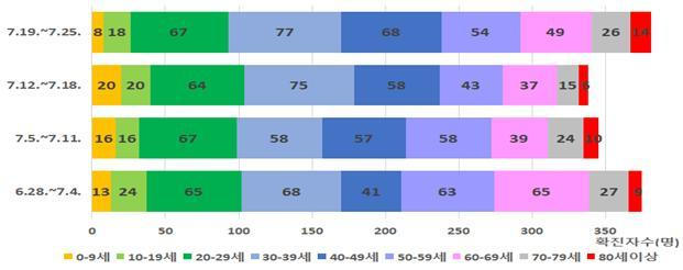 韩国50岁以上的19岁以上儿童肺炎确诊病例比例下降