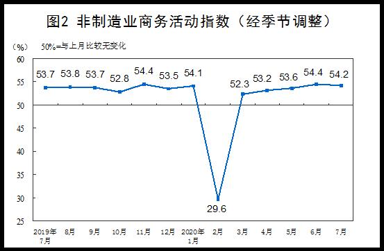 7月份,中国制造业采购经理指数为51.1%