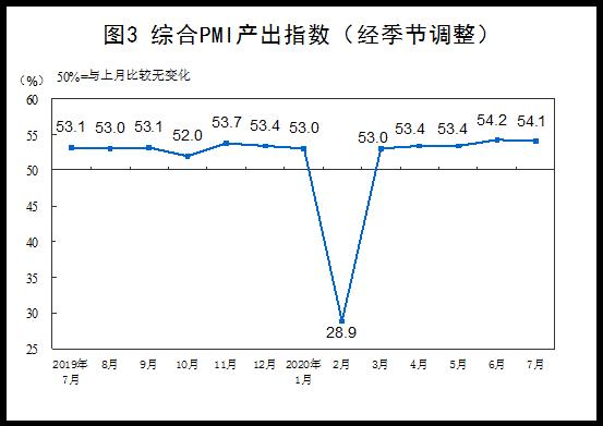 7月采购经理指数平稳运行 制造业PMI回升