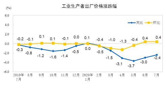 7月份PPI同比降幅收窄 环比上涨0.4%