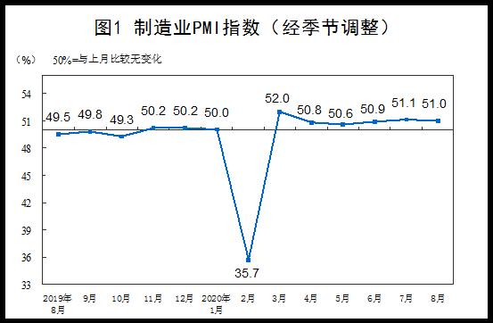 8月PMI数据公布 三大指数连续6月位于临界点以上