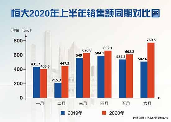"""恒大全国楼盘7折优惠 """"金九银十""""要卖2000亿"""