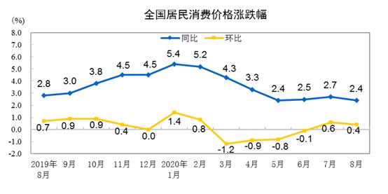 8月份CPI同比上涨2.4% 环比与同比涨幅均回落