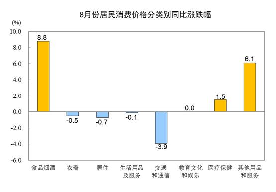 8月份CPI同比上涨2.4%环比与同比涨幅均回落