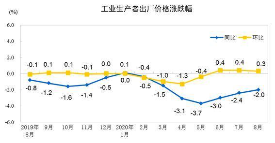 数据显示:8月份工业生产持续向好 PPI降幅继续收窄