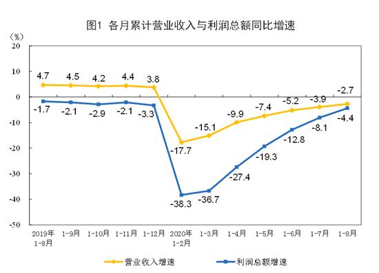 国家统计局:8月份工业利润稳定增长 恢复态势进一步巩固