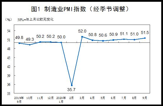 國家統計局:9月份中國制造業PMI為51.5%