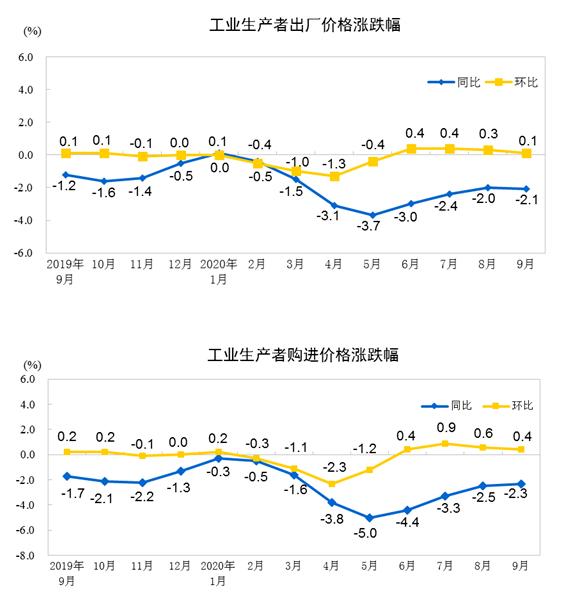9月份工业生产者出厂价格(PPI)同比下降2.1%