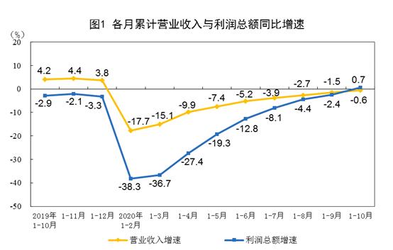 存货增速有所放缓  我国工业企业累计利润增速年内首次由负转正