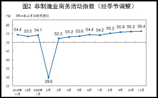 《【恒达app注册】统计局:11月份三大采购经理指数均位于年内最高点》