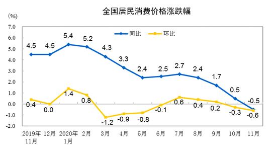 数据显示:11月份CPI同比降0.5% 环比降0.6%
