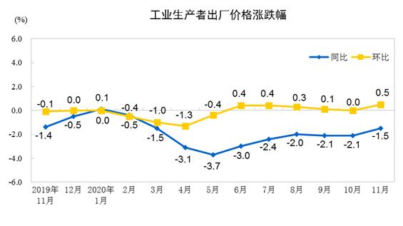 国家统计局:11月份PPI同比下降1.5% 环比上涨0.5%