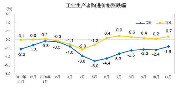 11月份PPI同比下降1.5% 降幅收窄