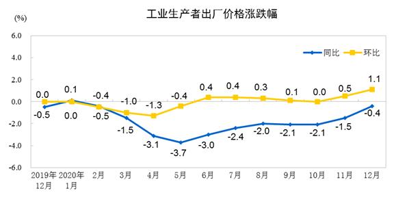 统计局数据显示:2020年工业生产者出厂价格(PPI)同比下降1.8%