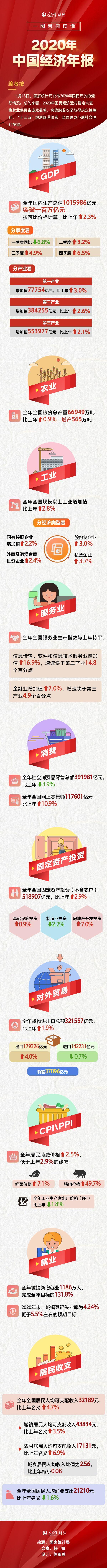 一图带你读懂2020年中国经济年报