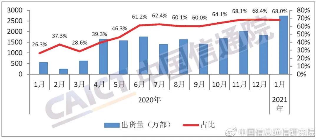 1月国内手机总出货量4012万部 同比增长92.8%
