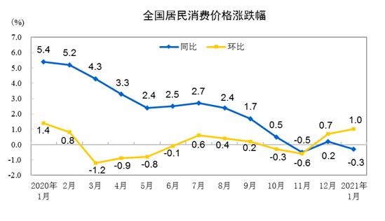 1月份全国CPI同比下降0.3% 环比上涨1%
