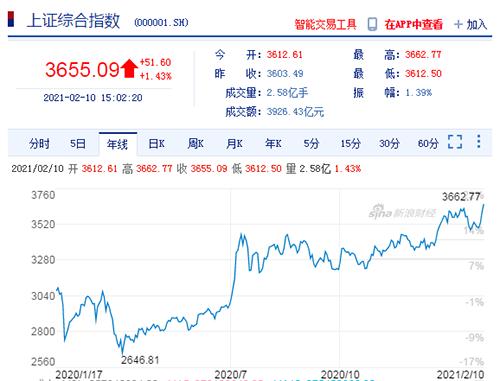 """中国市场表现振奋人心 2021开工大吉一路""""犇""""起来!"""