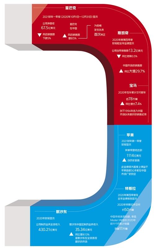 """从跨国公司财报透视中国市场""""引力"""""""