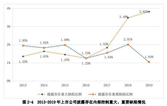 蓝皮书:96.46%的上市公司内部控制评价...