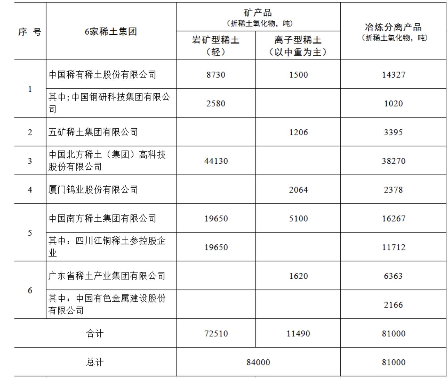 两部委下达2021年第一批稀土开采、冶炼分离总量控制指标 分别为84000吨、81000吨