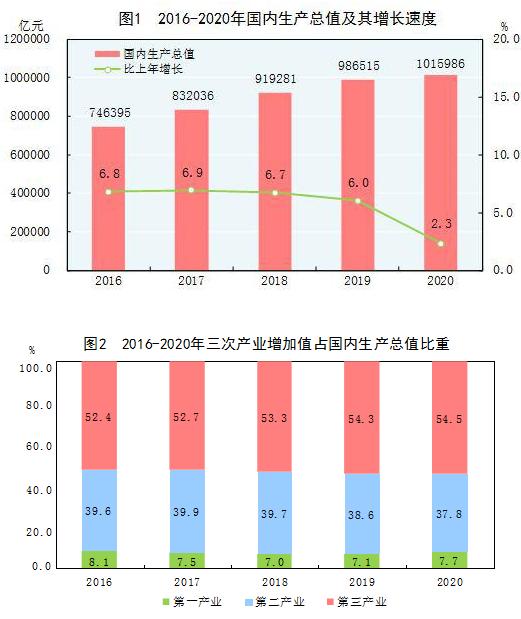 2020年国民经济和社会发展统计公报发布 国民总收入1009151亿元