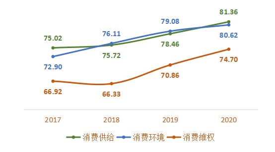 中消协:全国100城市消费者满意度总体处于良好水平 呈现稳步上升态势