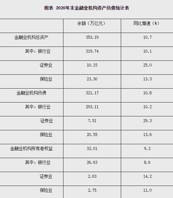 人民银行:2020年末金融业机构总资产353.19万亿元  同比增长10.7%
