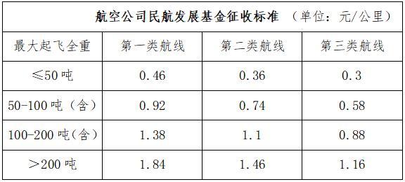 财政部:民航发展基金征收标准再降20%  进一步降低企业成本