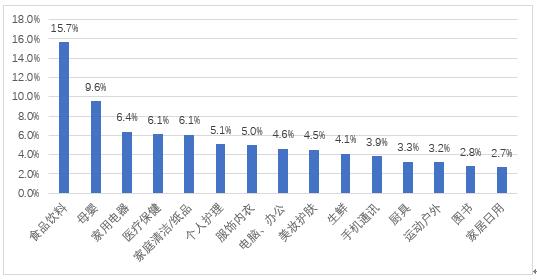 報告顯示:旅游交通、教育培訓等縣鄉服務消費需求占比逐漸增高