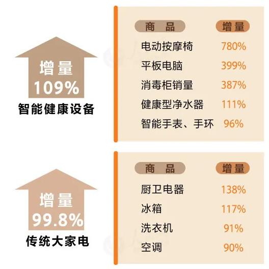 面包機、按摩椅訂單大幅增長縣鄉消費結構升級趨勢明顯