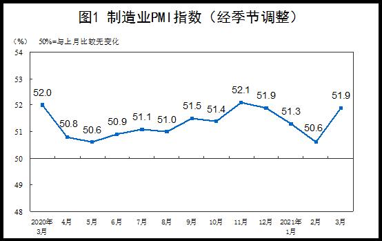 統計局:3月份綜合PMI上升3.7個百分點企業生產經營加快