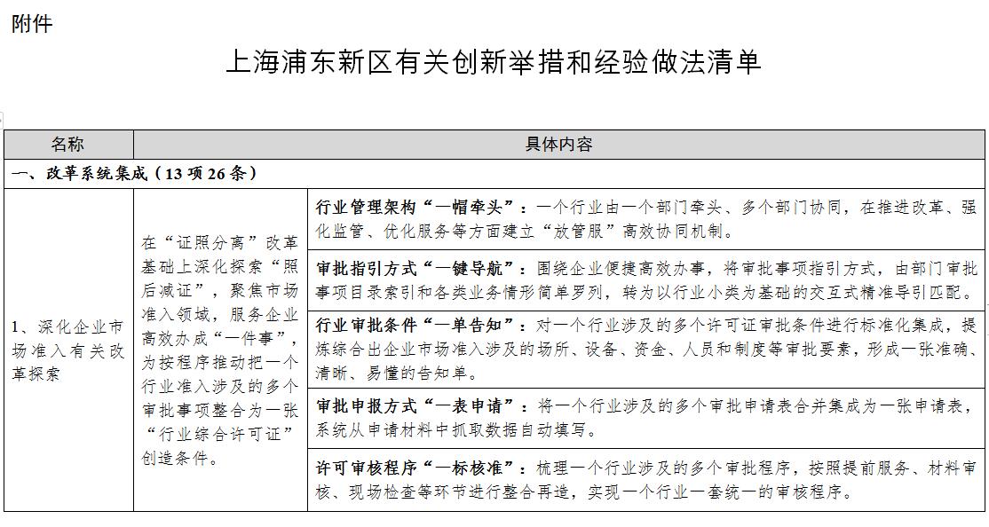 """快来""""抄作业""""!发改委总结51条浦东新区创新经验"""