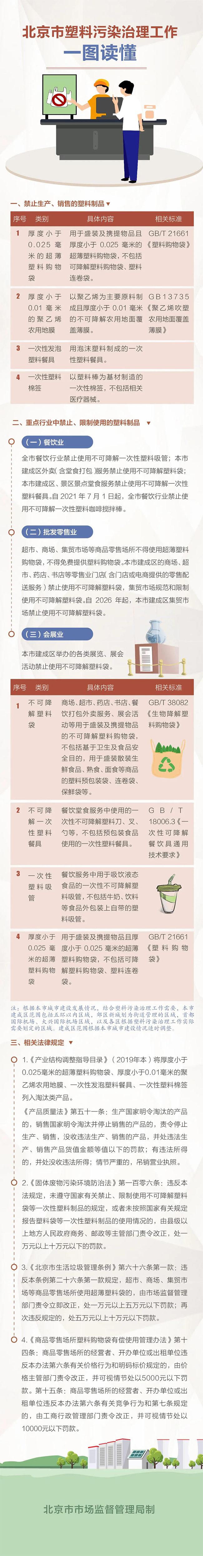 北京塑料污染治理工作詳解來了!這些塑料制品將禁產禁售