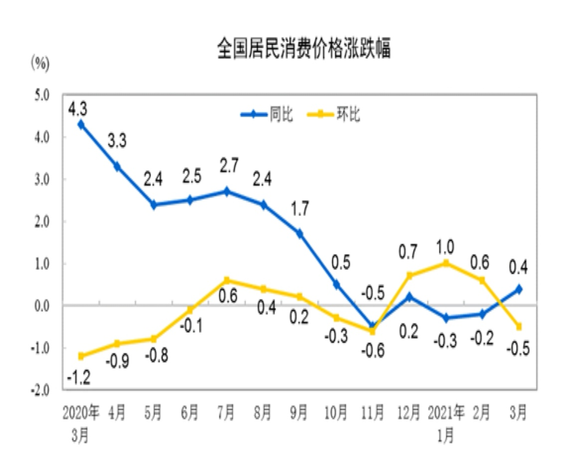 3月份,全国居民消费价格(CPI)同比上涨0.4%