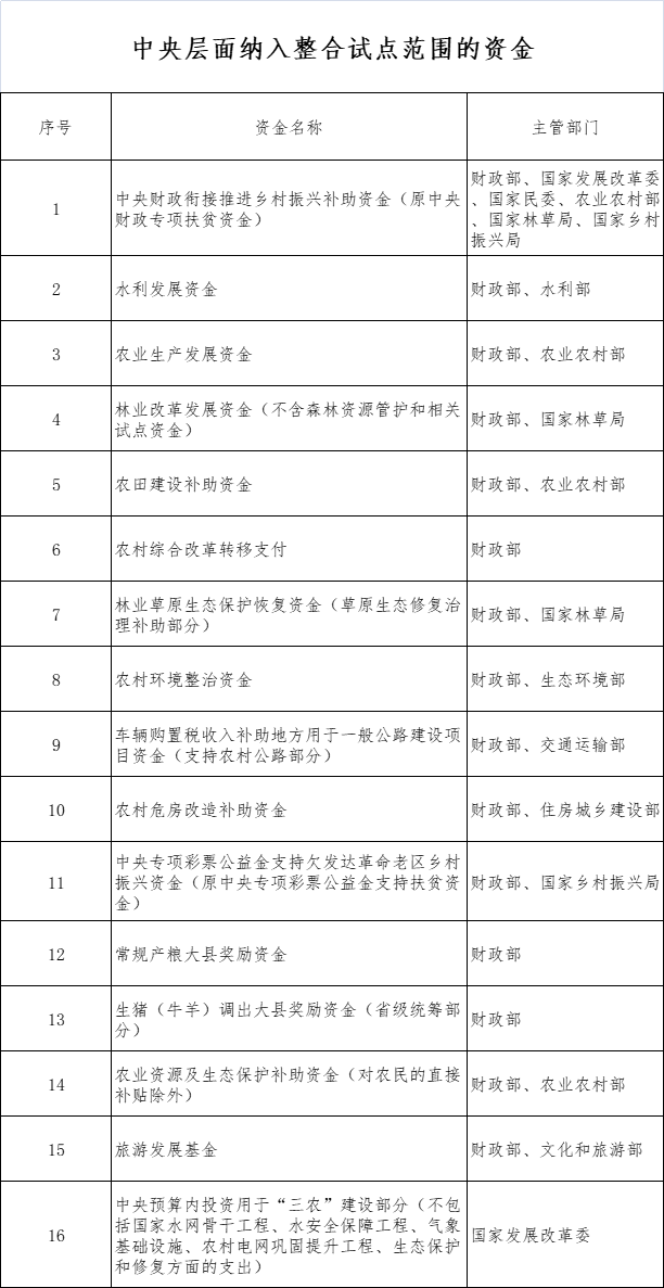11部門:繼續支持脫貧縣統籌整合使用財政涉農資金