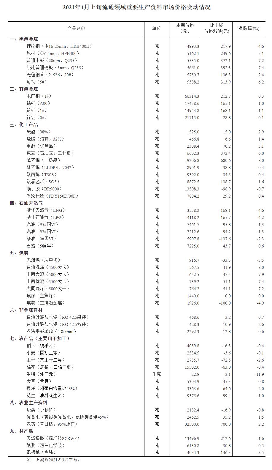 4月上旬生豬等22種生產資料降價27種生產資料價格上漲