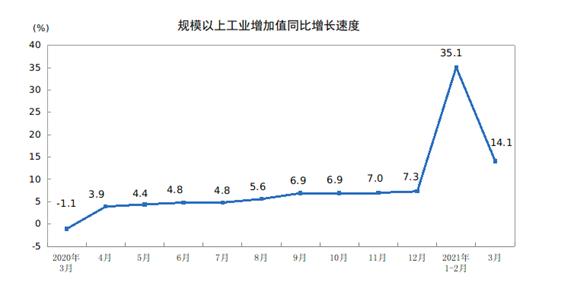 國家統計局:3月份規上工業增加值增長14.1%