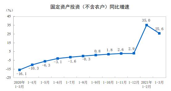 国家统计局一季度全国固定资产投资95994亿元同比增长25.6%