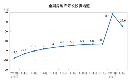 國家統計局:一季度全國房地產開發投資27576億元同比增長25.6%