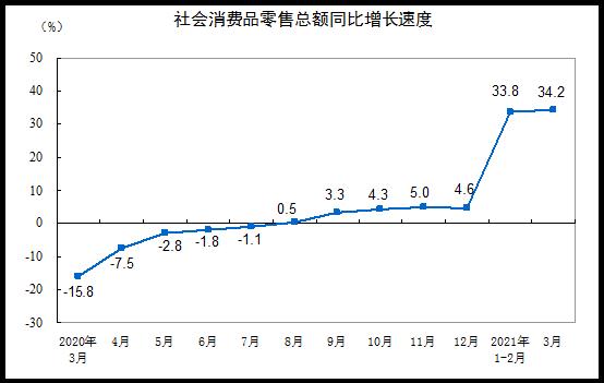 國家統計局:一季度社會消費品零售總額10.52萬億元兩年平均增速4.2%