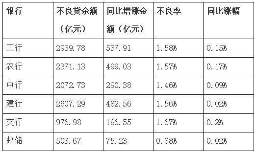 解读六大行财报:加大普惠金融力度 严控资产质量风险